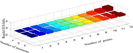 Residual singular value spectrum information exergy:  a) damage mode 1 vs. 2, b) damage mode 1 vs. 3, c) damage mode 2 vs. 3