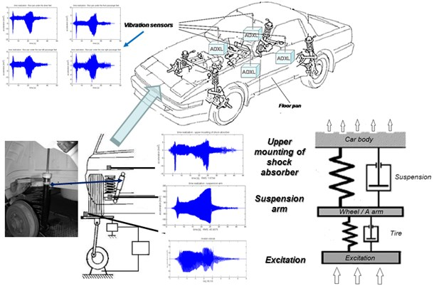 Research and testing diagram and location of the vibration sensors