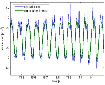 Acceleration of vibration before  and after filtering