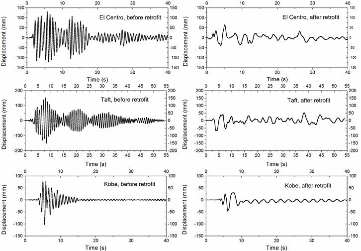 Displacement histories of the left frame under three earthquakes