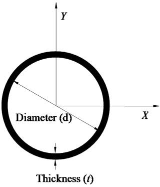 Timoshenko plane beam element