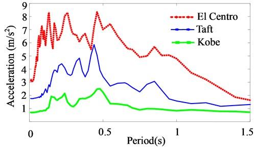 Acceleration response spectra at damping ratio 3 %