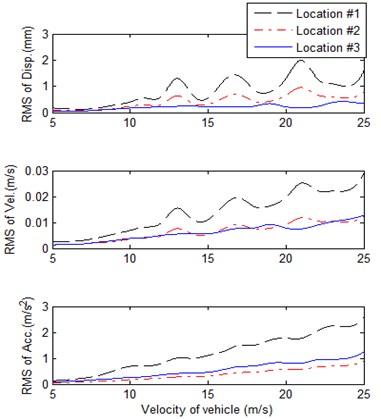 RMS of response on beam versus the velocity of vehicle