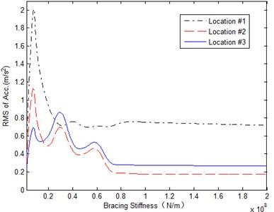 Response on beam versus the stiffness of the braces