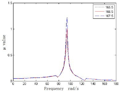 The μ value curves of fuselage-wing-store model with aerodynamic uncertainty