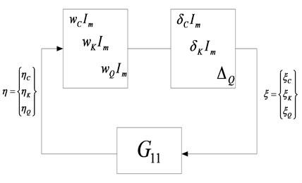 μ-analysis loop with full complex blocks