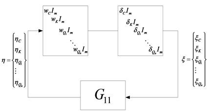 μ-analysis loop with repeated scalar blocks