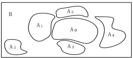 The division of self space, non-self space and fault spaces