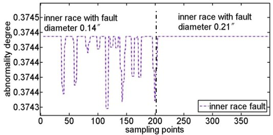 Abnormal degree curves of inner fault with the increase of fault diameter