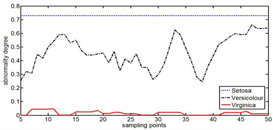 Abnormal degree curves of Iris data with Virginica data as the self space samples