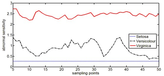 The abnormal sensitivity curves of Iris data with Virginica data as the self space samples