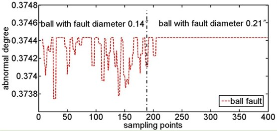Abnormal degree curves of ball fault with the contrast of ball fault samples and normal samples