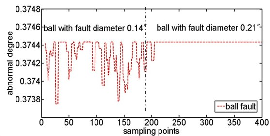 Abnormal degree curves of ball fault with the increase of fault diameter