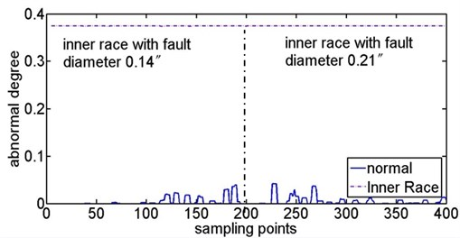 Abnormal degree curves of inner race fault with the contrast of  inner race fault samples and normal samples