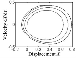 The phase diagrams under the action of different feed speeds