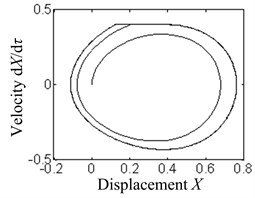 The phase diagrams under different damping coefficients