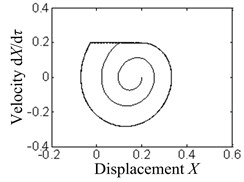 The phase diagrams under different transmission stiffnesses