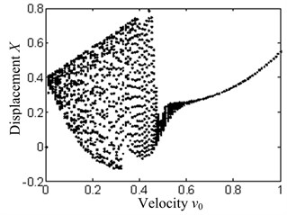 The system bifurcation diagram with the feed speed as the bifurcation parameter