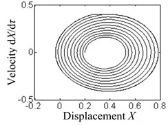 The phase diagrams under the difference of dynamic and static friction coefficients