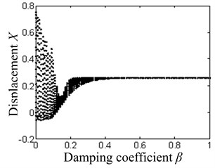 The system bifurcation diagram with the damping coefficient as the bifurcation parameter