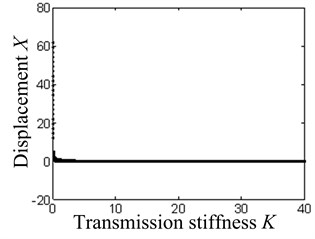 The system bifurcation diagram with the transmission stiffness as the bifurcation parameter