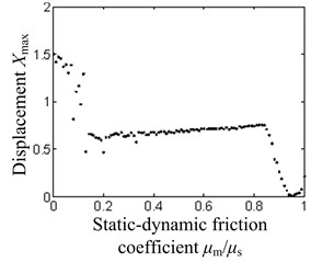 The system bifurcation diagram with the ratio of dynamic and  static friction coefficients as the bifurcation parameter