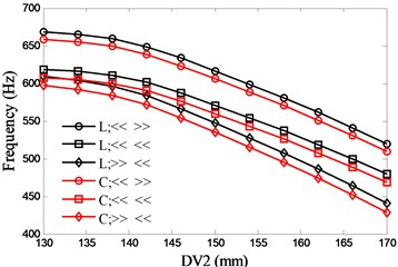Effects of spacing between the front bearing set and the free end of cutter (DV2)  on spindle system natural frequencies