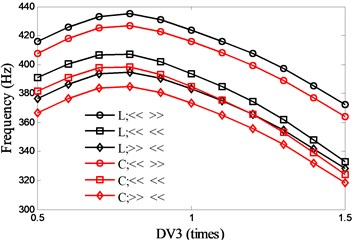 Effects of motor parameter (DV3) on spindle system natural frequencies
