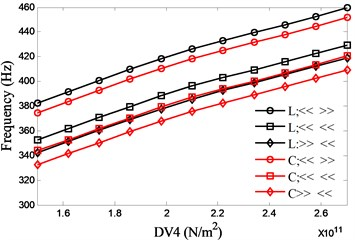 Effects of material of the spindle shaft (DV4) on spindle system natural frequencies