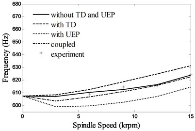 First two natural frequencies of the system due to changes in spindle speed