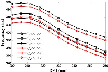 Effects of spacing between the front and rear bearing sets (DV1)  on spindle system natural frequencies