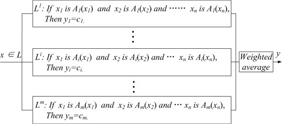 Structure of T-S fuzzy inference system