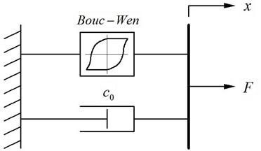 Revised Bouc-Wen model