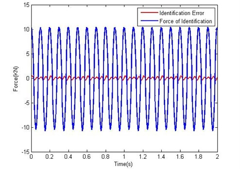 Identification effect of response damping force of MR damper under a constant current 2A