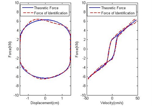 Comparison between the identified and theoretic force under a constant current 2A