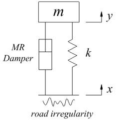 A quarter of the suspension system model