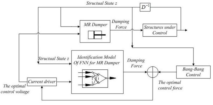 The flow diagram of intelligent semi-active control of MR damper