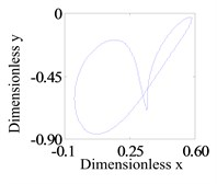 Curve of the Floquet multipliers for synchronous periodic motion when δc=0.6