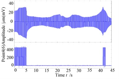 The global time wave plots of the rotor with slight rub-impact