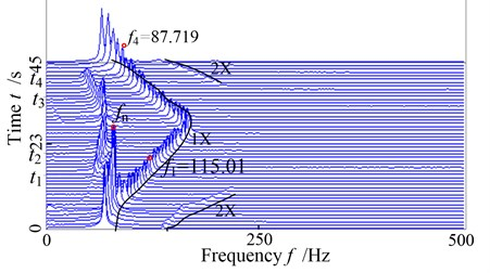 The global three-dimensional spectrogram of the system with slight rub-impact