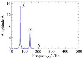 The response and rub-impact monitoring graph when ω= 857rad/s