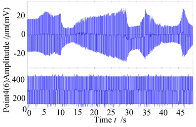 The global time wave plots of the rotor with serious rub-impact