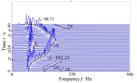 The global three-dimensional spectrogram of the system with serious rub-impact