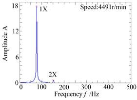 The response and rub-impact monitoring diagram when ω=470rad/s