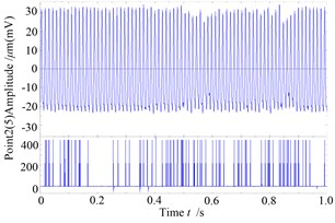 The response and rub-impact monitoring diagram when ω=955 rad/s