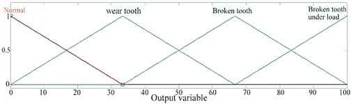 Membership function for condition (output)