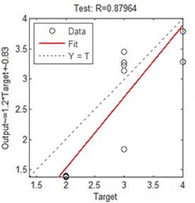 ANN regression plot