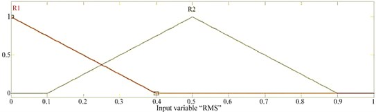 a) membership function for RMS, b) membership function for sum, c) membership function  for skewness, d) membership function for minimum value, e) membership function for variance