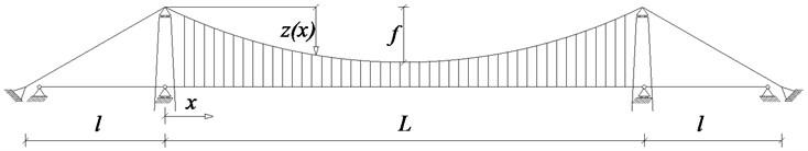 Two kinds of suspension bridge