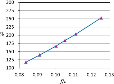 The change of parameter λ2 of CFRP cable with the sag-span ratio
